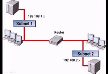 Router Nedir?