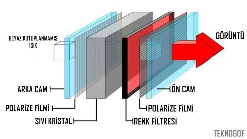 LCD-Şeması