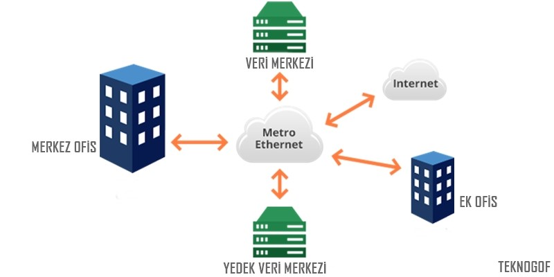 metro-ethernet